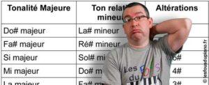 Read more about the article Comment retrouver la tonalité d'un morceau ?